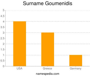 Surname Goumenidis