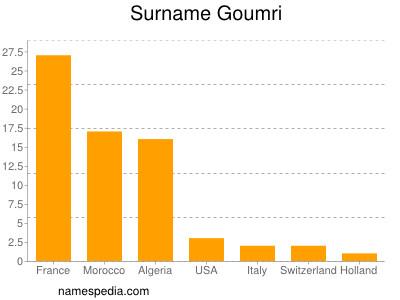 Surname Goumri