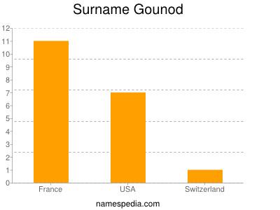Surname Gounod