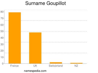 Surname Goupillot