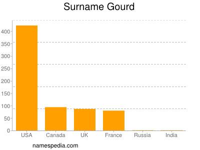 Surname Gourd