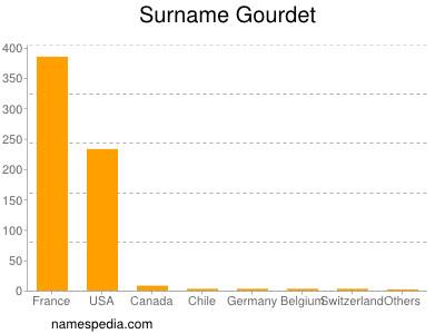 Surname Gourdet