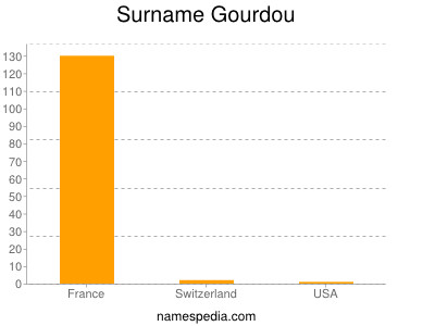 Surname Gourdou