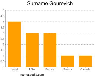 Surname Gourevich