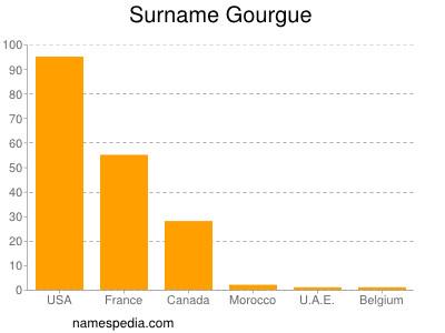 Surname Gourgue