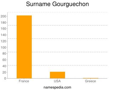 Surname Gourguechon