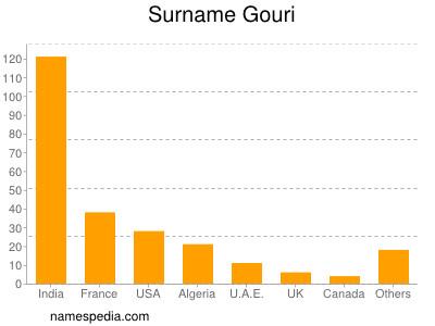 Surname Gouri