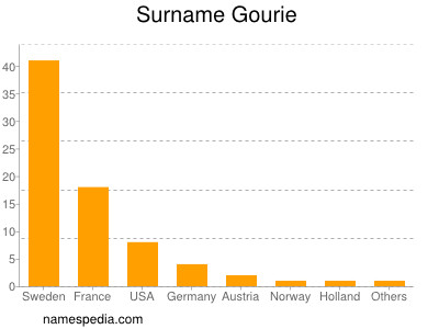 Surname Gourie