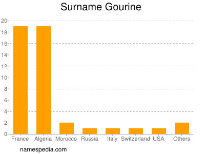 Surname Gourine