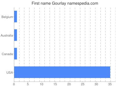 Given name Gourlay