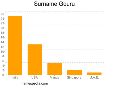 Surname Gouru