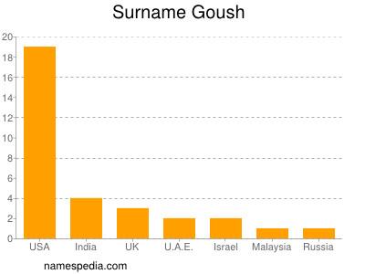 Surname Goush