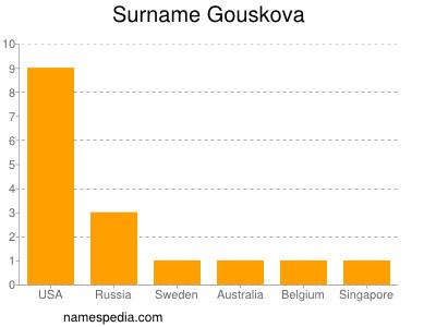 Surname Gouskova