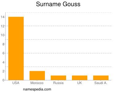 Surname Gouss