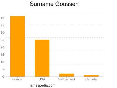 Surname Goussen