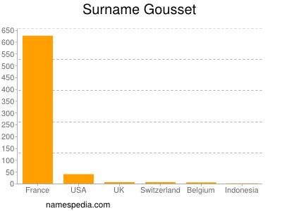 Surname Gousset
