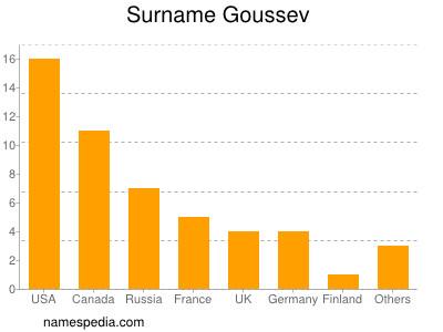Surname Goussev