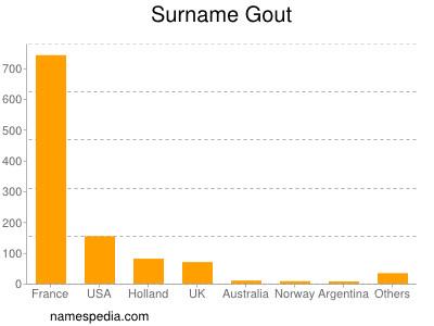 Surname Gout
