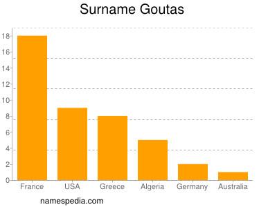 Surname Goutas
