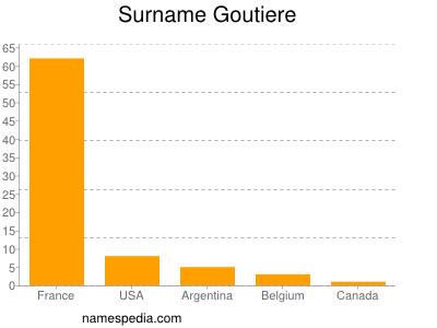 Surname Goutiere
