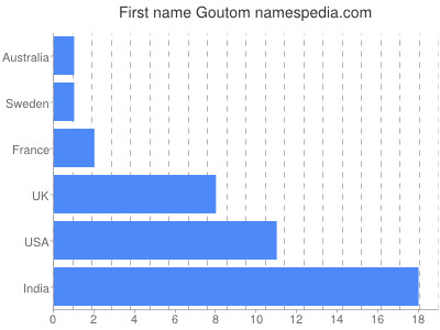 Given name Goutom