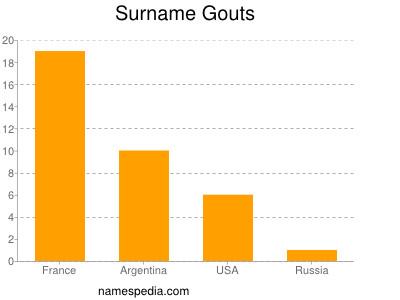 Surname Gouts