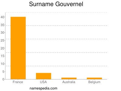 Surname Gouvernel