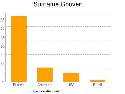 Surname Gouvert