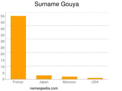 Surname Gouya