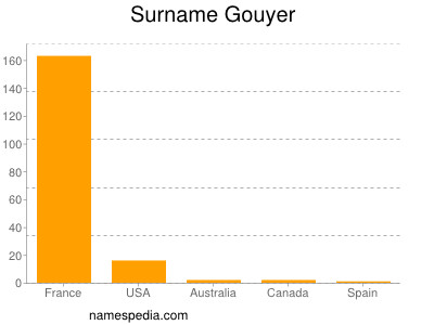 Surname Gouyer