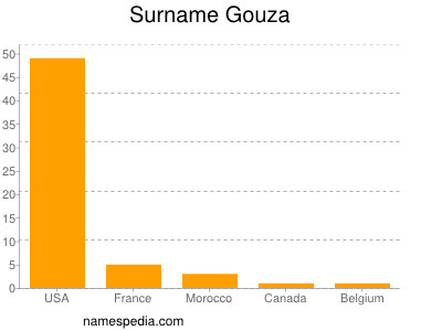 Surname Gouza