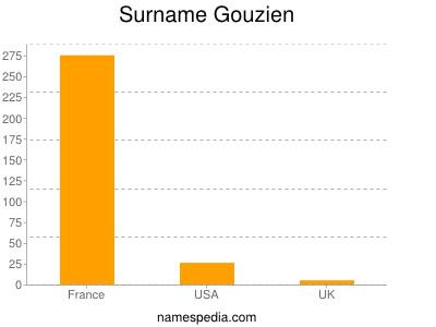 Surname Gouzien
