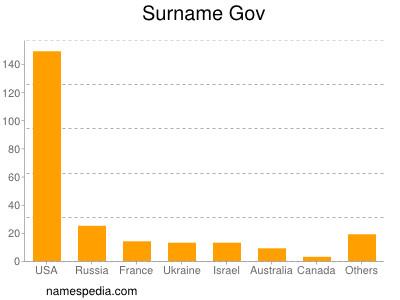 Surname Gov