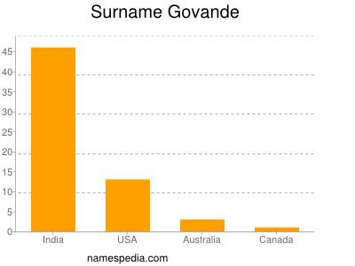 Surname Govande