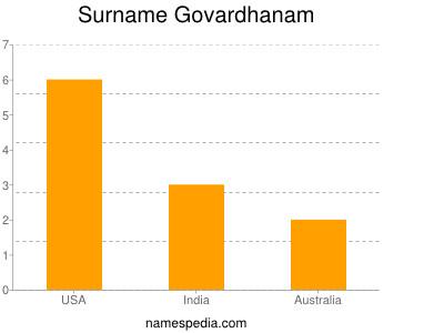 Surname Govardhanam