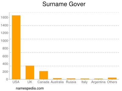Surname Gover