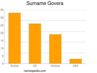 Surname Govera