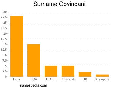 Surname Govindani
