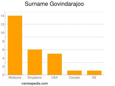 Surname Govindarajoo
