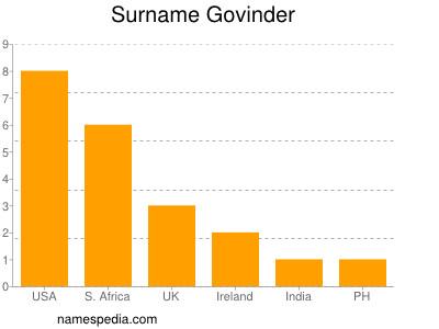 Surname Govinder