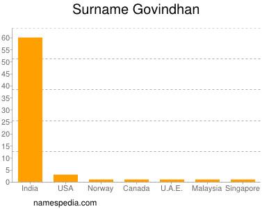 Surname Govindhan