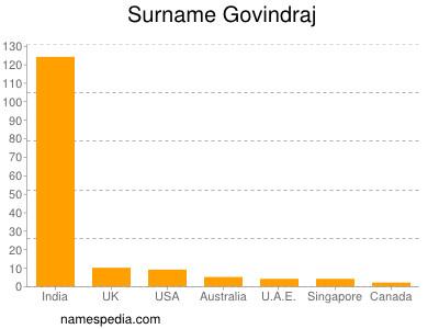 Surname Govindraj