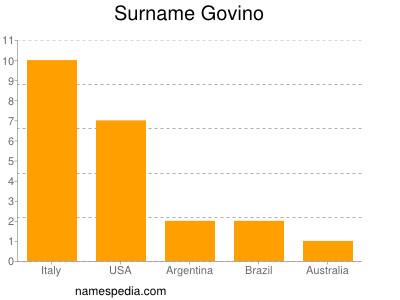 Surname Govino
