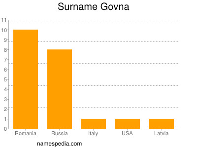 Surname Govna