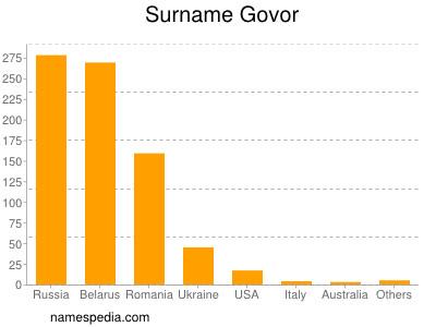 Surname Govor