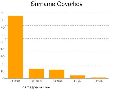 Surname Govorkov