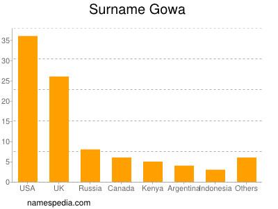 Surname Gowa