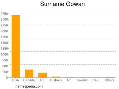 Surname Gowan
