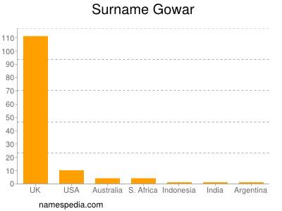Surname Gowar