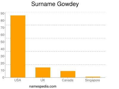 Surname Gowdey